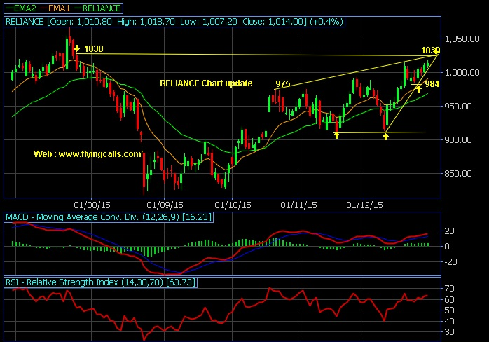 Reliance 1030