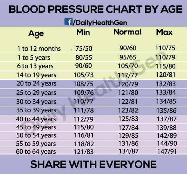 Blood Pressure Chart By Age Must Watch Intraday Players