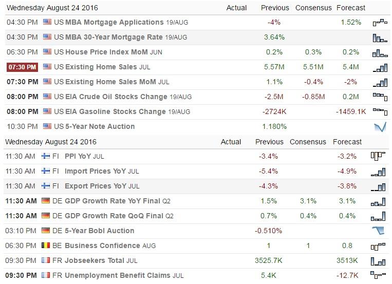 Euro & Us 24th aug